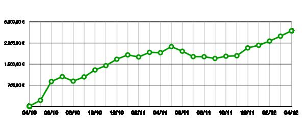 Flattr Revenue with EUR